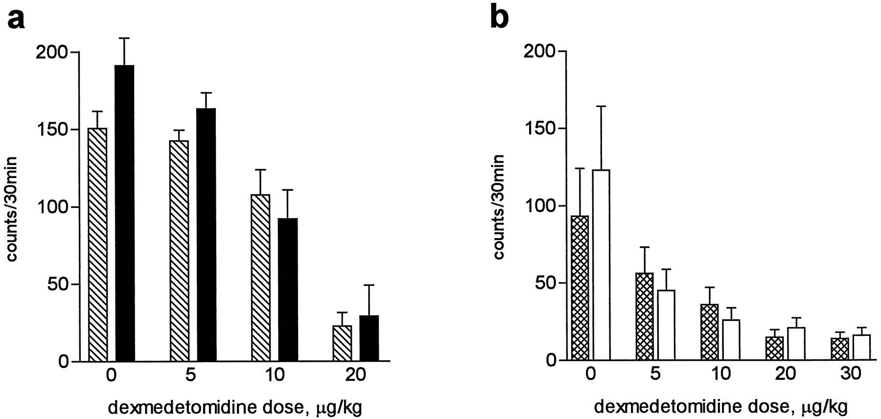 Genetic Alteration of α2C-Adrenoceptor Expression in Mice: Influence