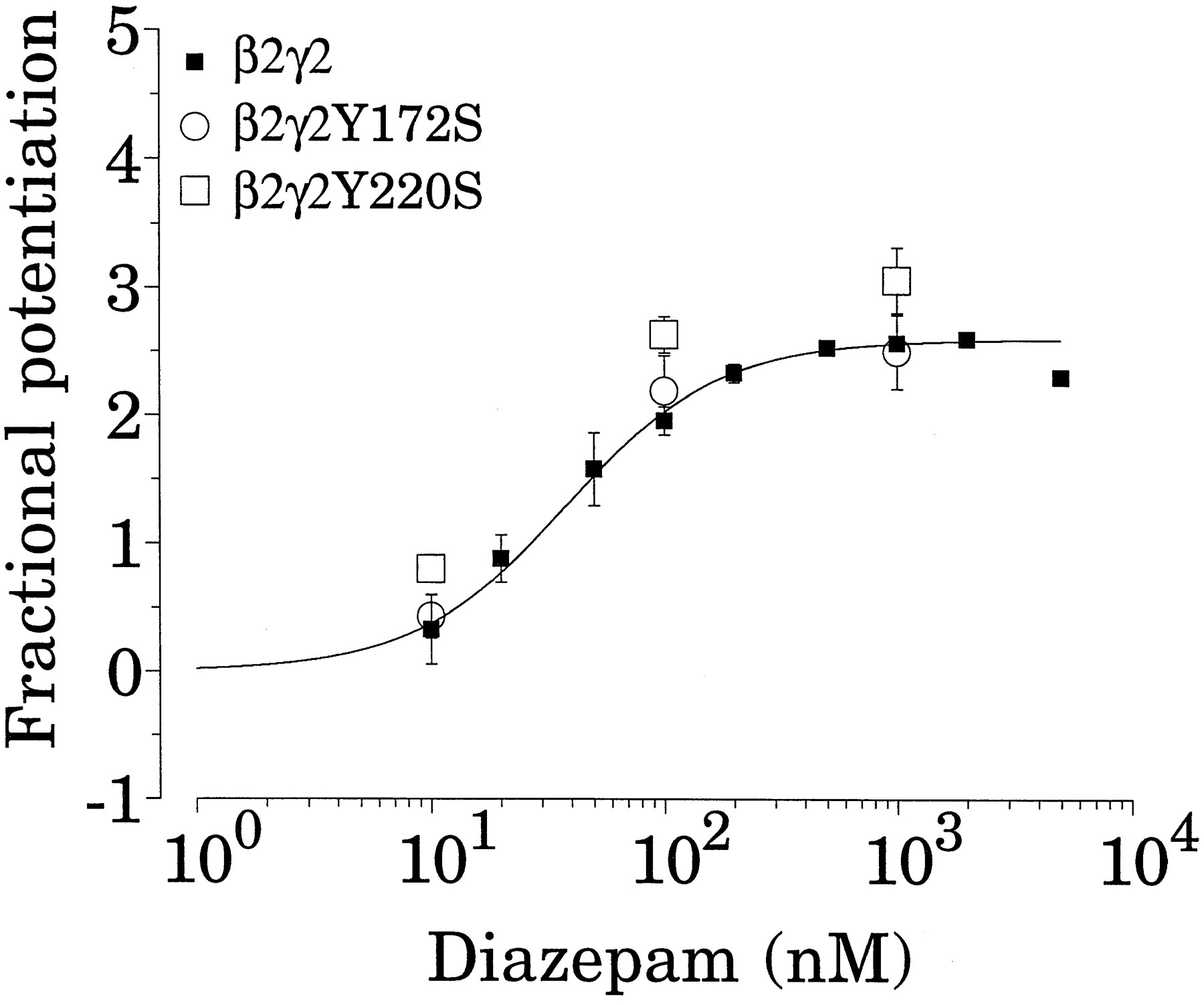 Two tyrosine residues on the subunit are crucial for download figure buycottarizona