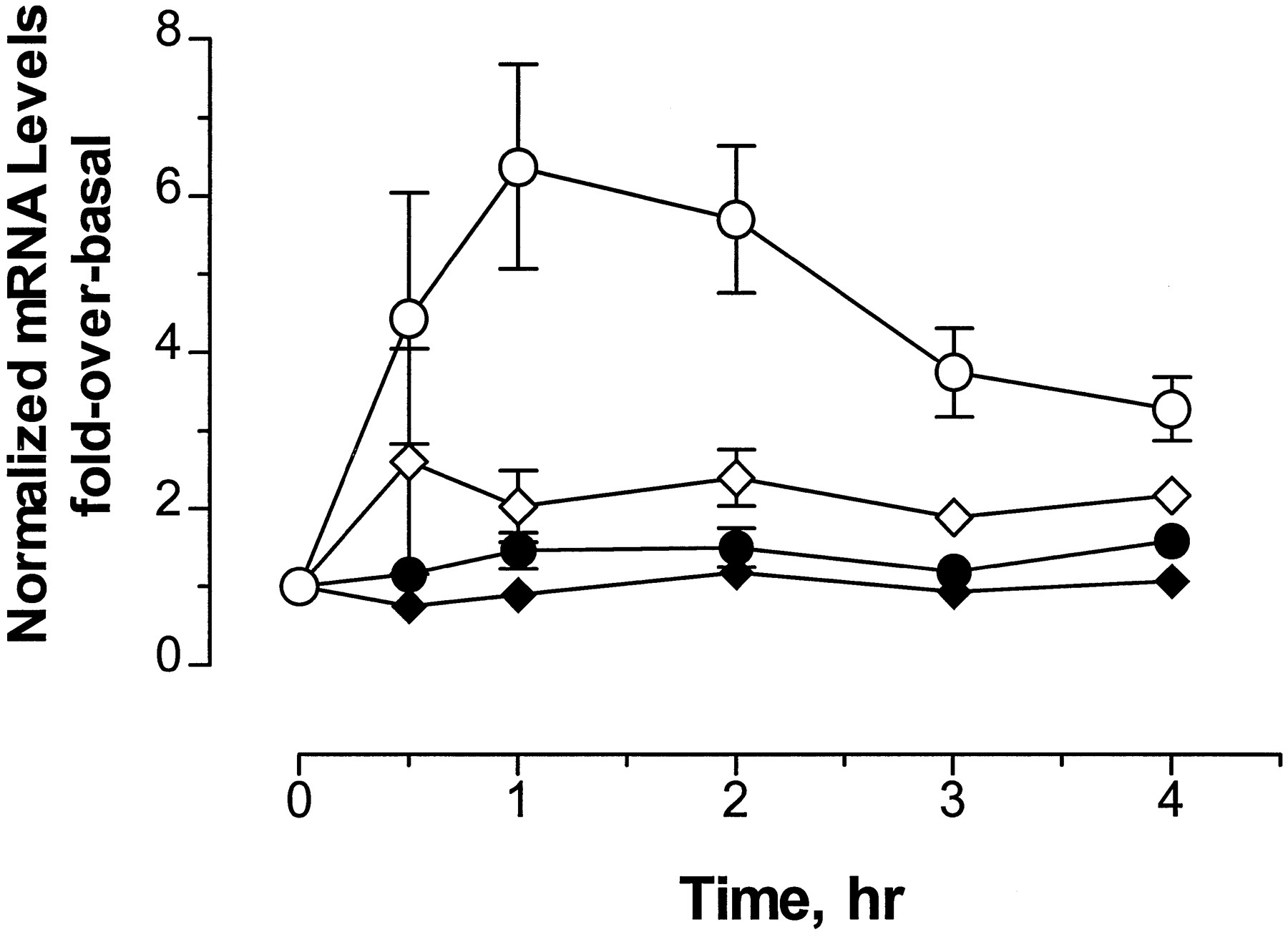 Histamine Induces Nuclear Factor Of Activated T Cell Mediated