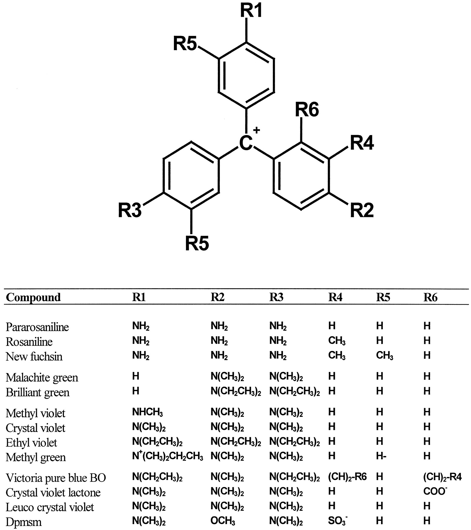Aminotriarylmethane Dyes Are High-Affinity Noncompetitive
