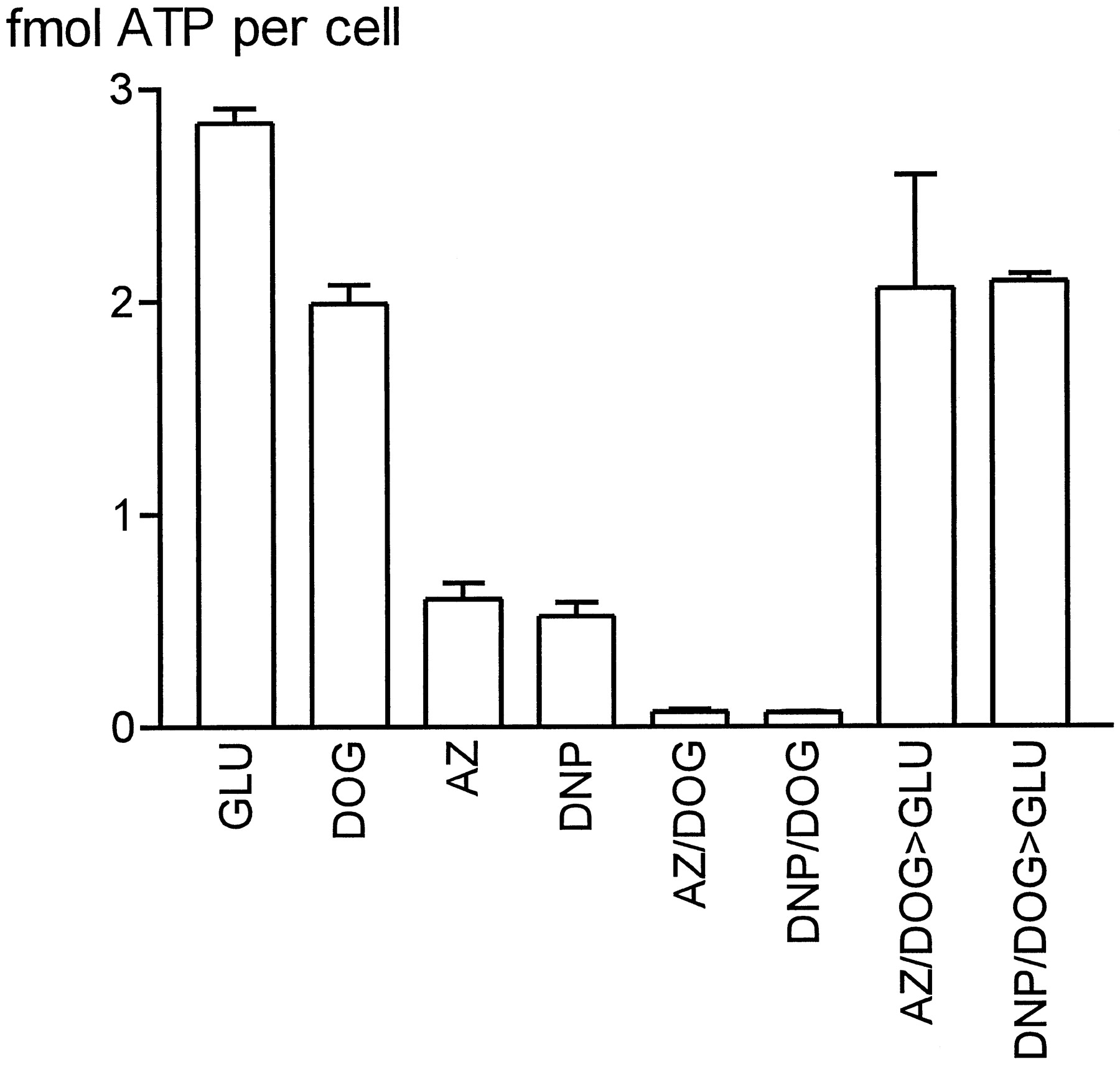 Effect of Cellular ATP Depletion on Topoisomerase II Poisons