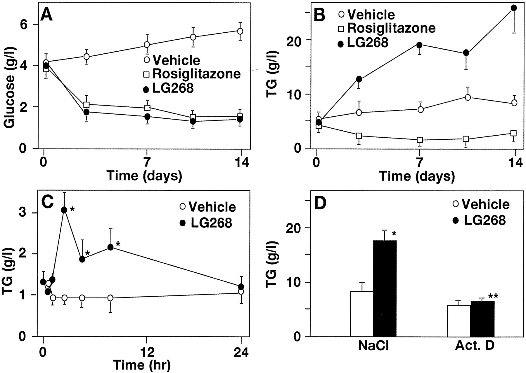 Metabolic effects of rexinoids tissue specific regulation of download figure pooptronica Gallery