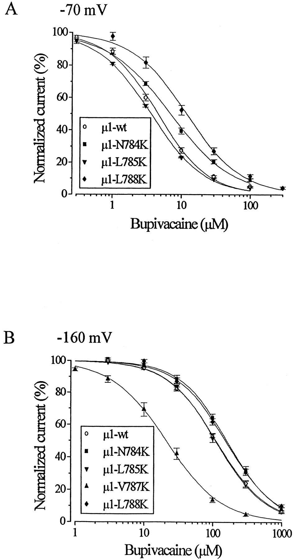 Disparate Role Of Na Channel D2 S6 Residues In Batrachotoxin And On The Block Diagram Right Click Physical Constant Download Figure Open New Tab