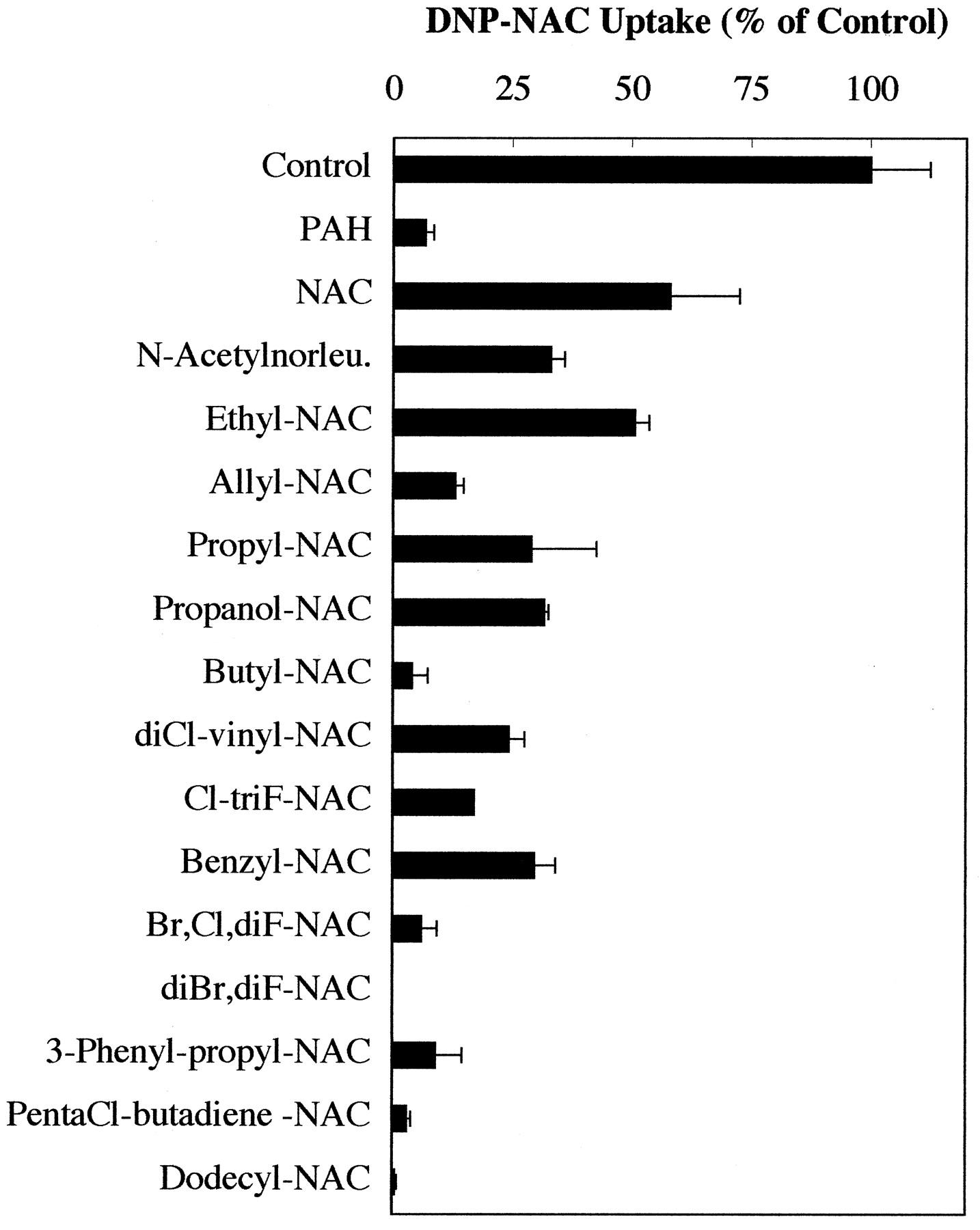 Mercapturic Acids (N-AcetylcysteineS-Conjugates) as Endogenous