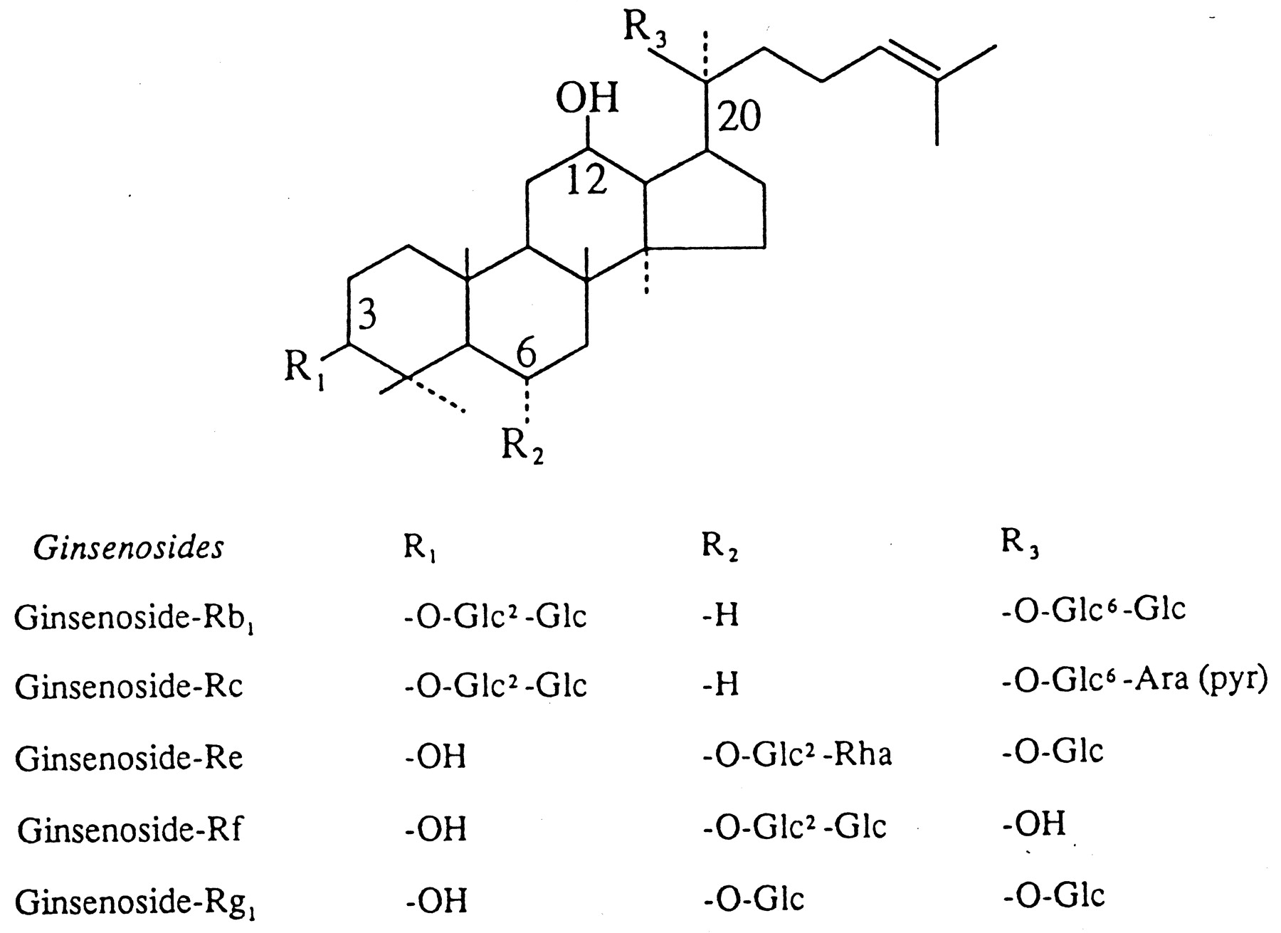 functional expression of a novel ginsenoside rf binding