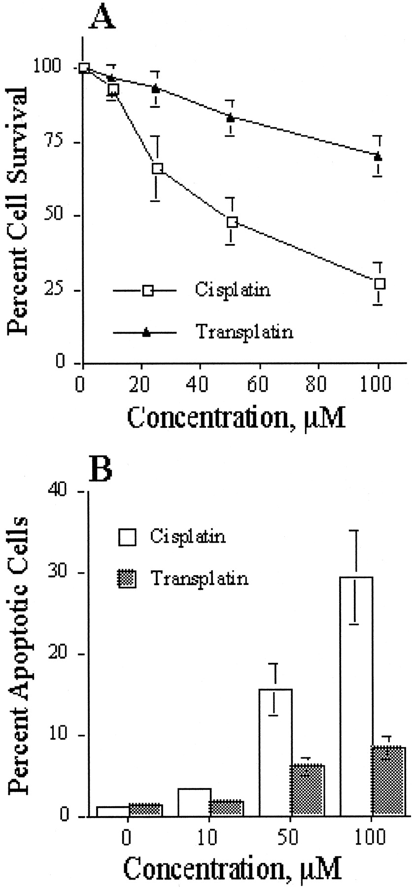 Regulation of Platinum-Compound Cytotoxicity by the c-Jun N
