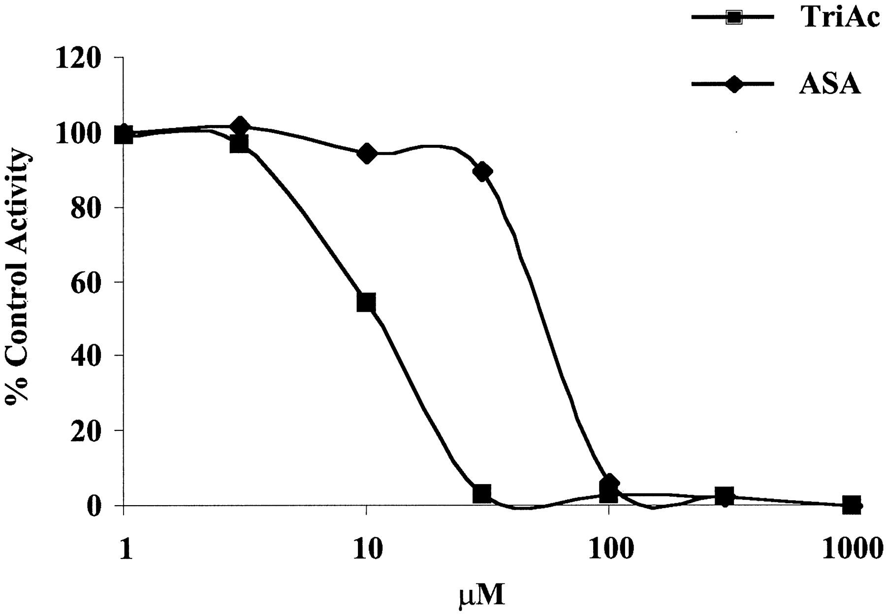 A Novel Family of Hydroxamate-Based Acylating Inhibitors