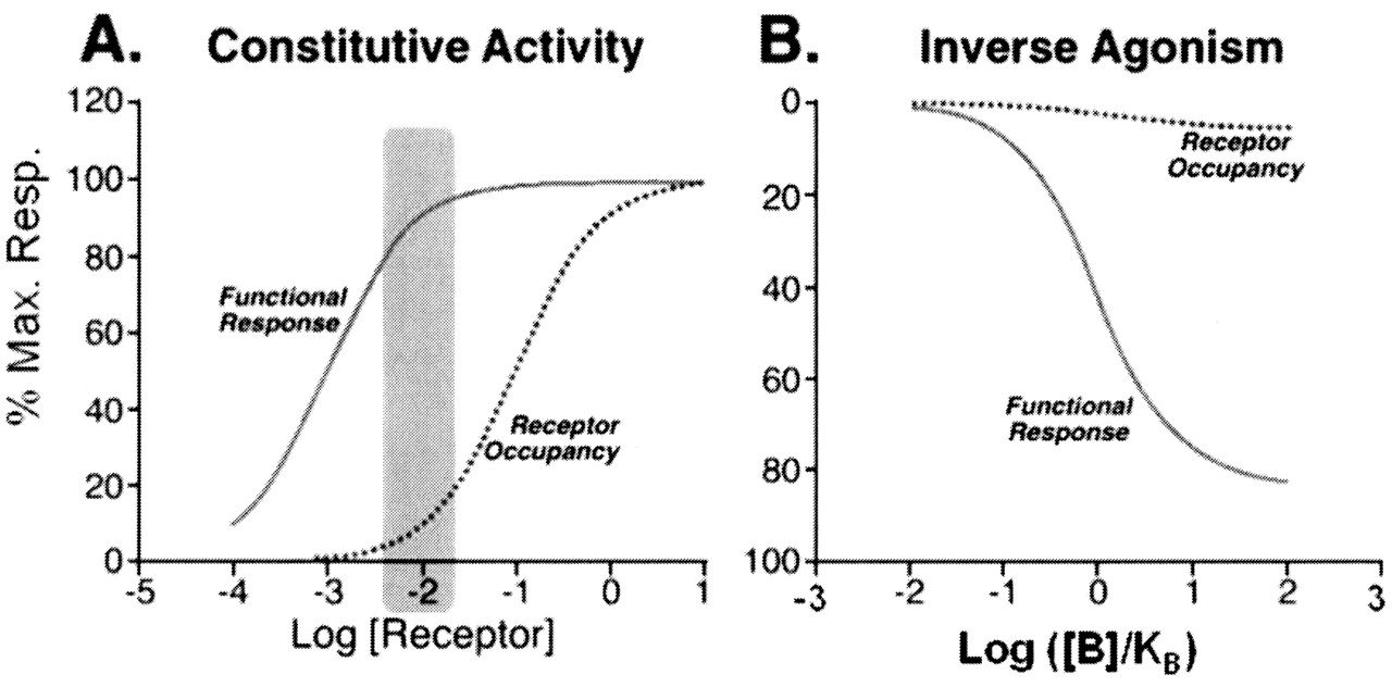 efficacy as a vector: the relative prevalence and paucity of inverse