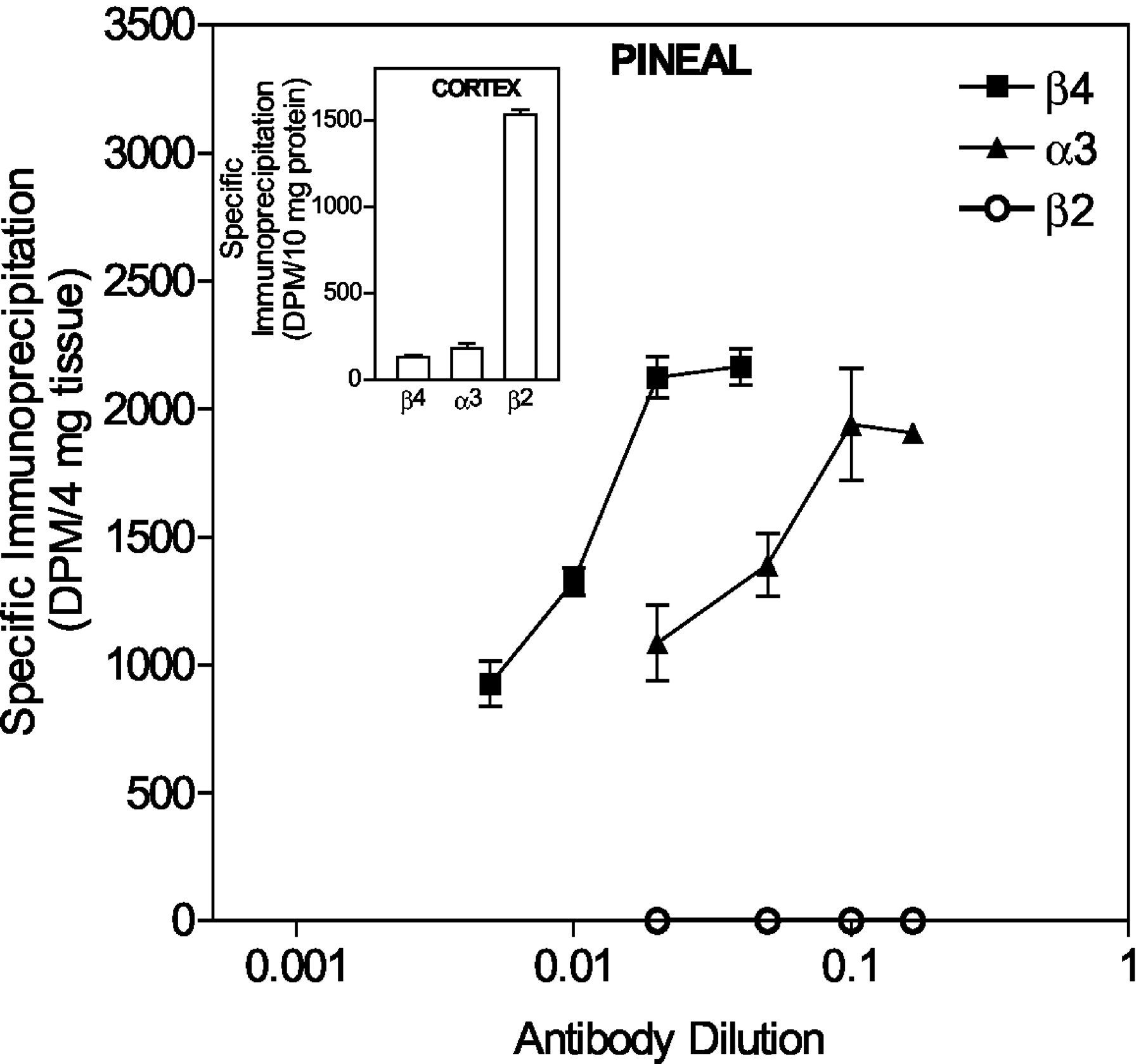 The Nicotinic Receptor In The Rat Pineal Gland Is An 34 Subtype