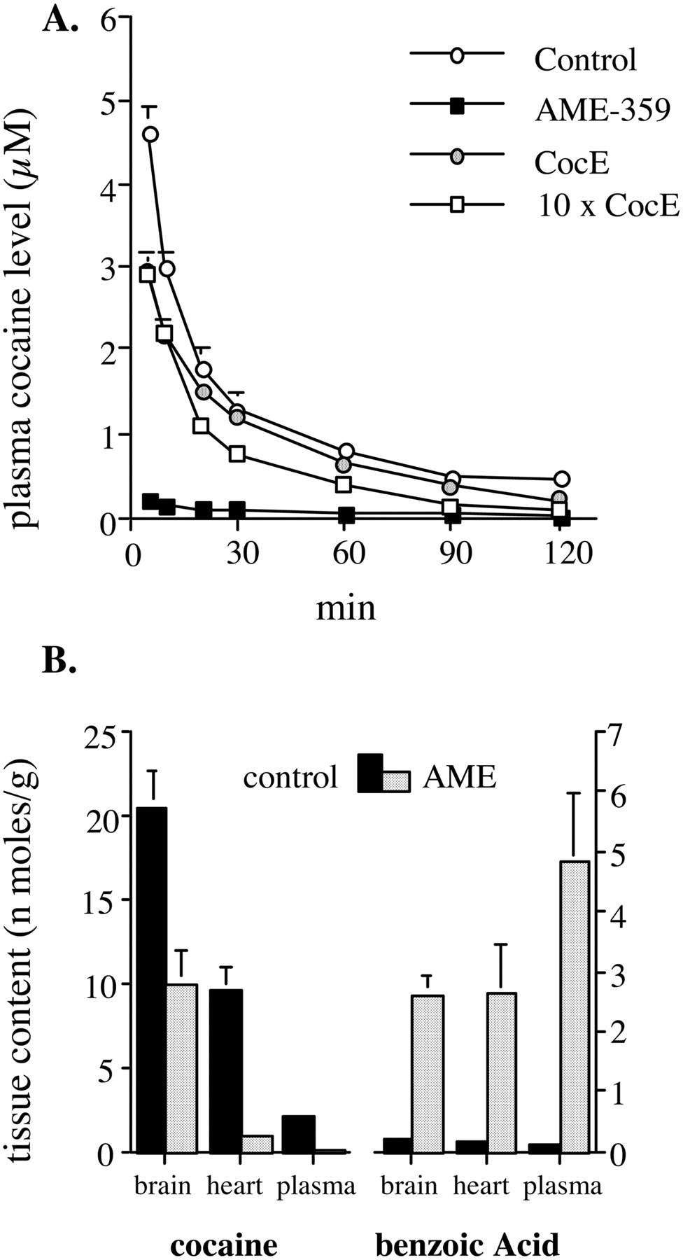 Gene Transfer of Cocaine Hydrolase Suppresses Cardiovascular