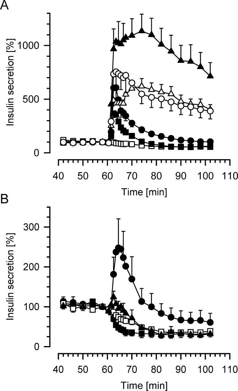 Mechanism of the Insulin-Releasing Action of α