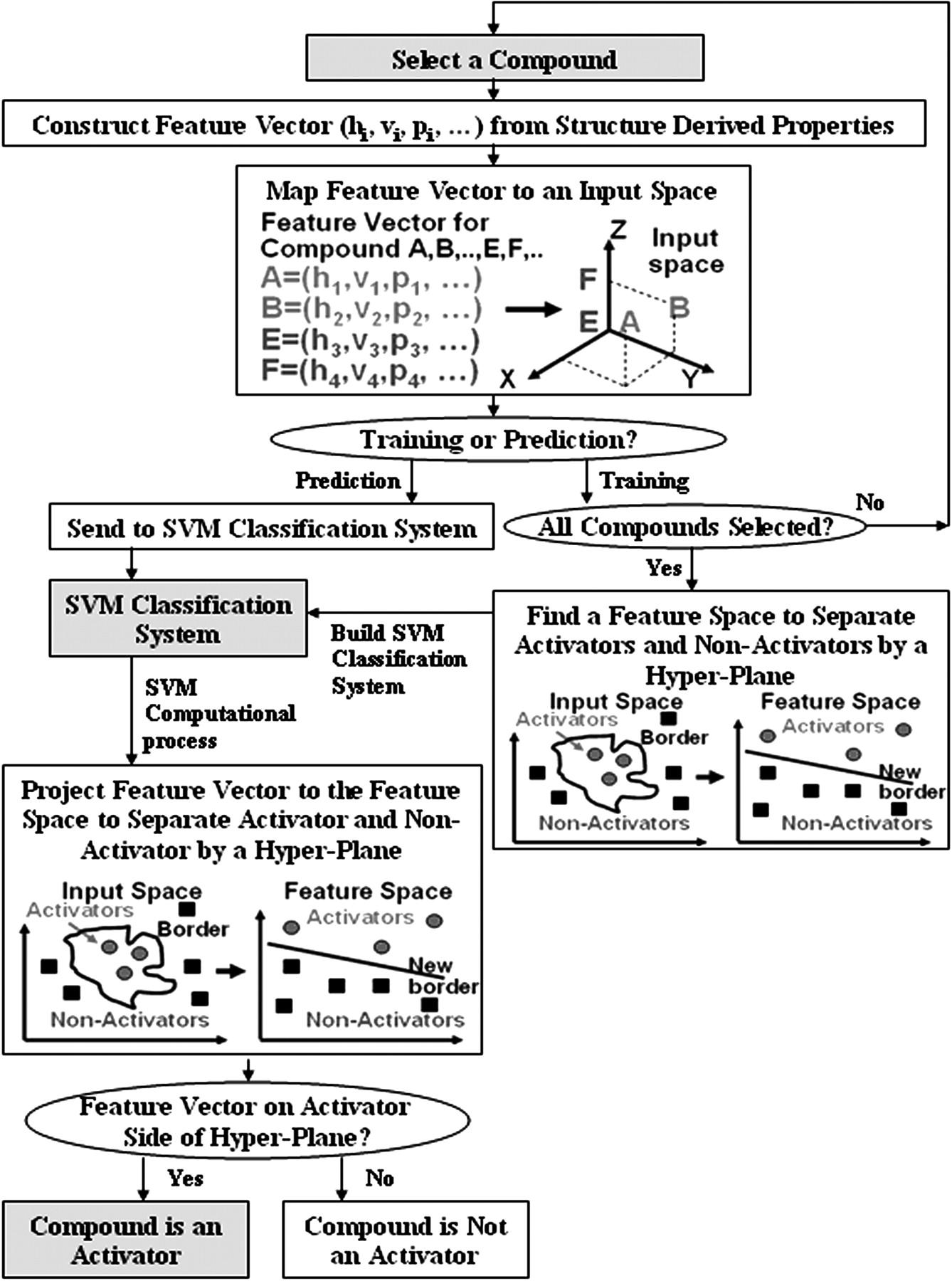 In Silico Prediction Of Pregnane X Receptor Activators By Machine Fe 501 Wiring Diagram Download Figure