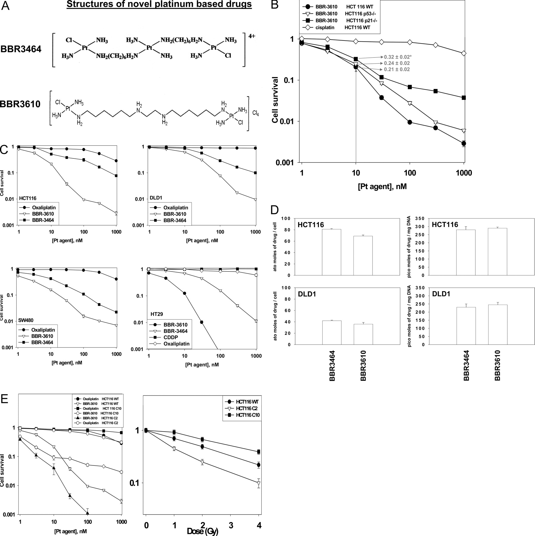 Fig 1 Low Dose Bbr3610 Toxicity In Colon Cancer Cells Is P53 Independent And Enhanced By Inhibition Of Epidermal Growth Factor Receptor Erbb1 Phosphatidyl Inositol 3 Kinase Signaling Molecular Pharmacology