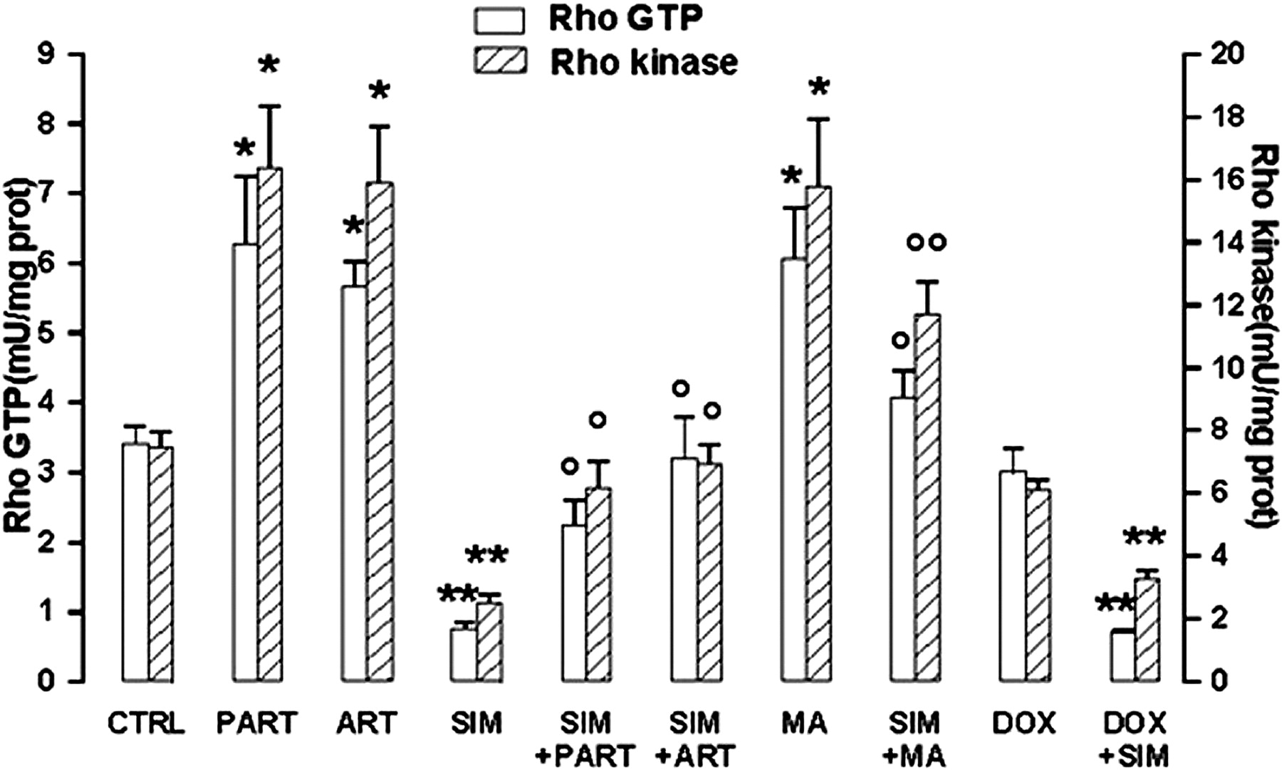 Activation Of Nuclear Factor B Pathway By Simvastatin And Rhoa Ass 5 Plastic Parts Mm Reverse Locking Circuit Board Support Silencing Increases Doxorubicin Cytotoxicity In Human Colon Cancer Ht29 Cells Molecular