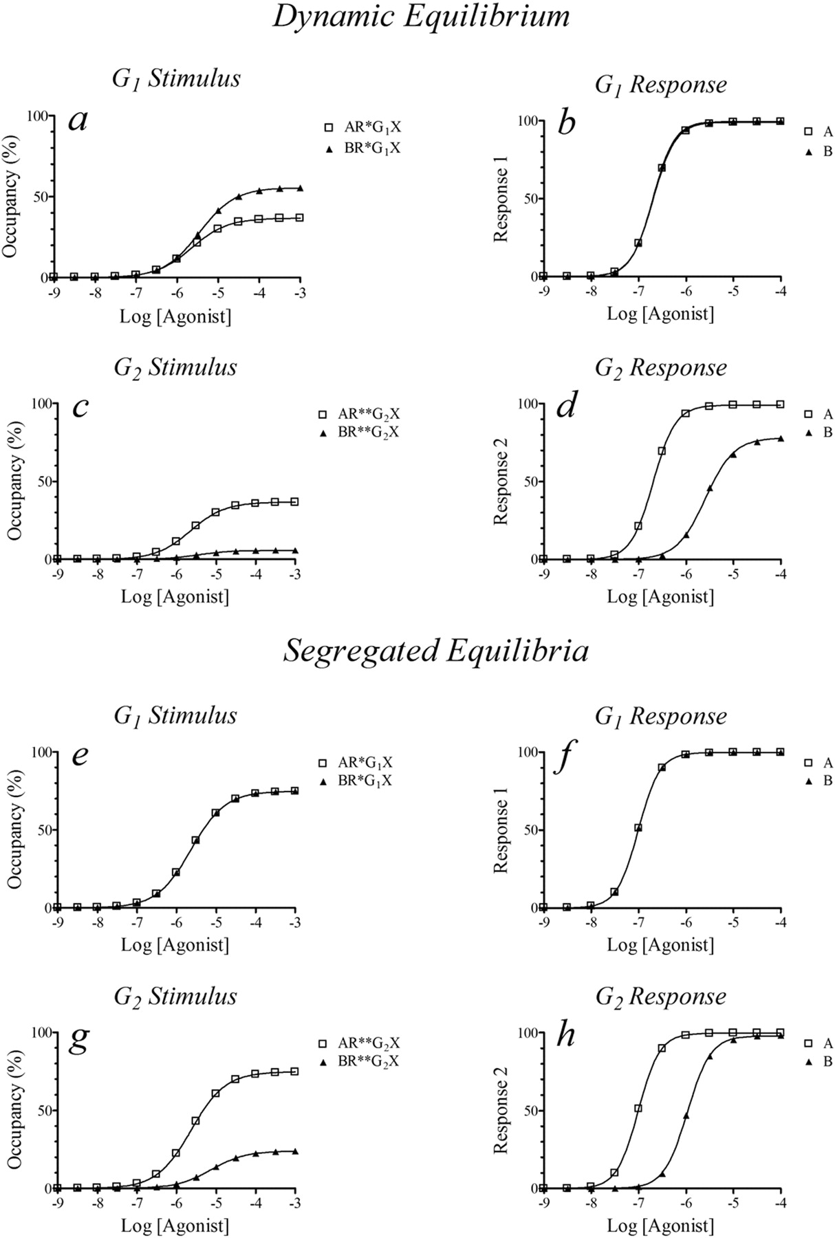 Estimation of Relative Microscopic Affinity Constants of Agonists ...
