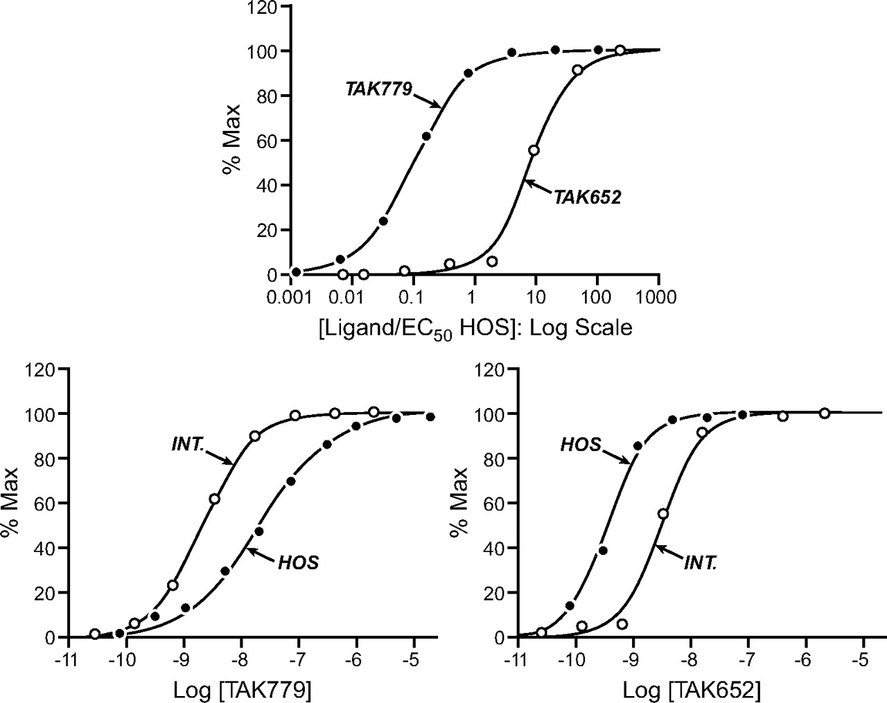 """The Relative Activity of """"Function Sparing"""" HIV-1 Entry"""