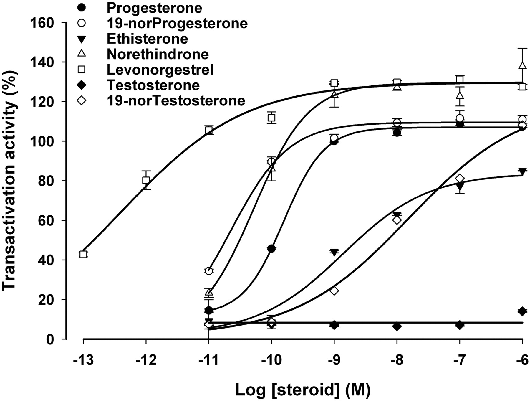 Met909 plays a key role in the activation of the progesterone download figure fandeluxe Images