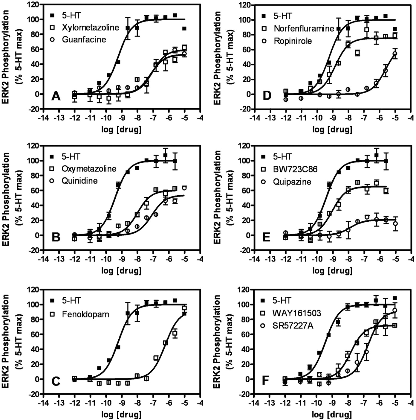 Parallel Functional Activity Profiling Reveals