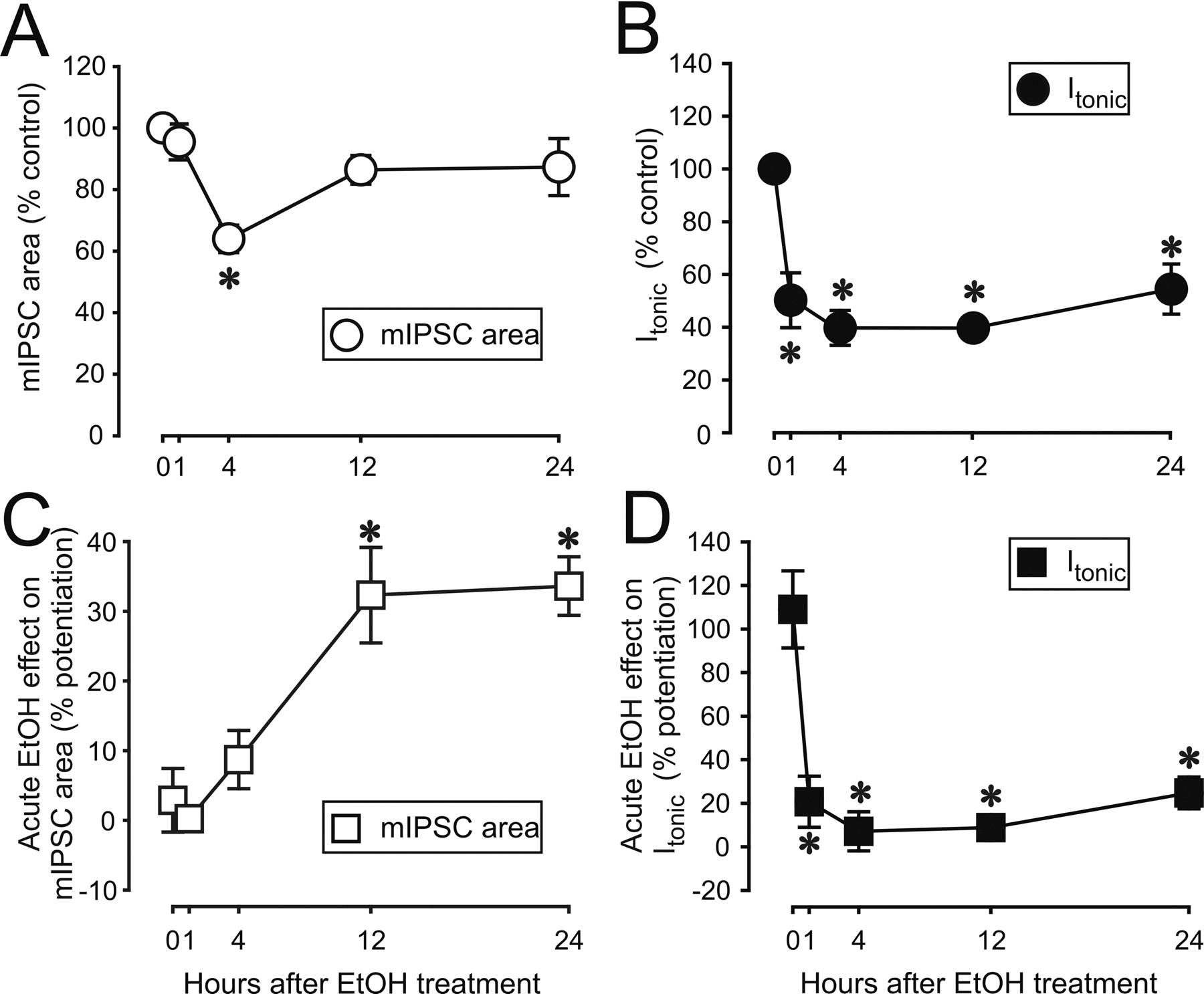 Plasticity Of Gabaa Receptors After Ethanol Pre Exposure In Cultured Pure Apnea Level 1 Course Download Figure