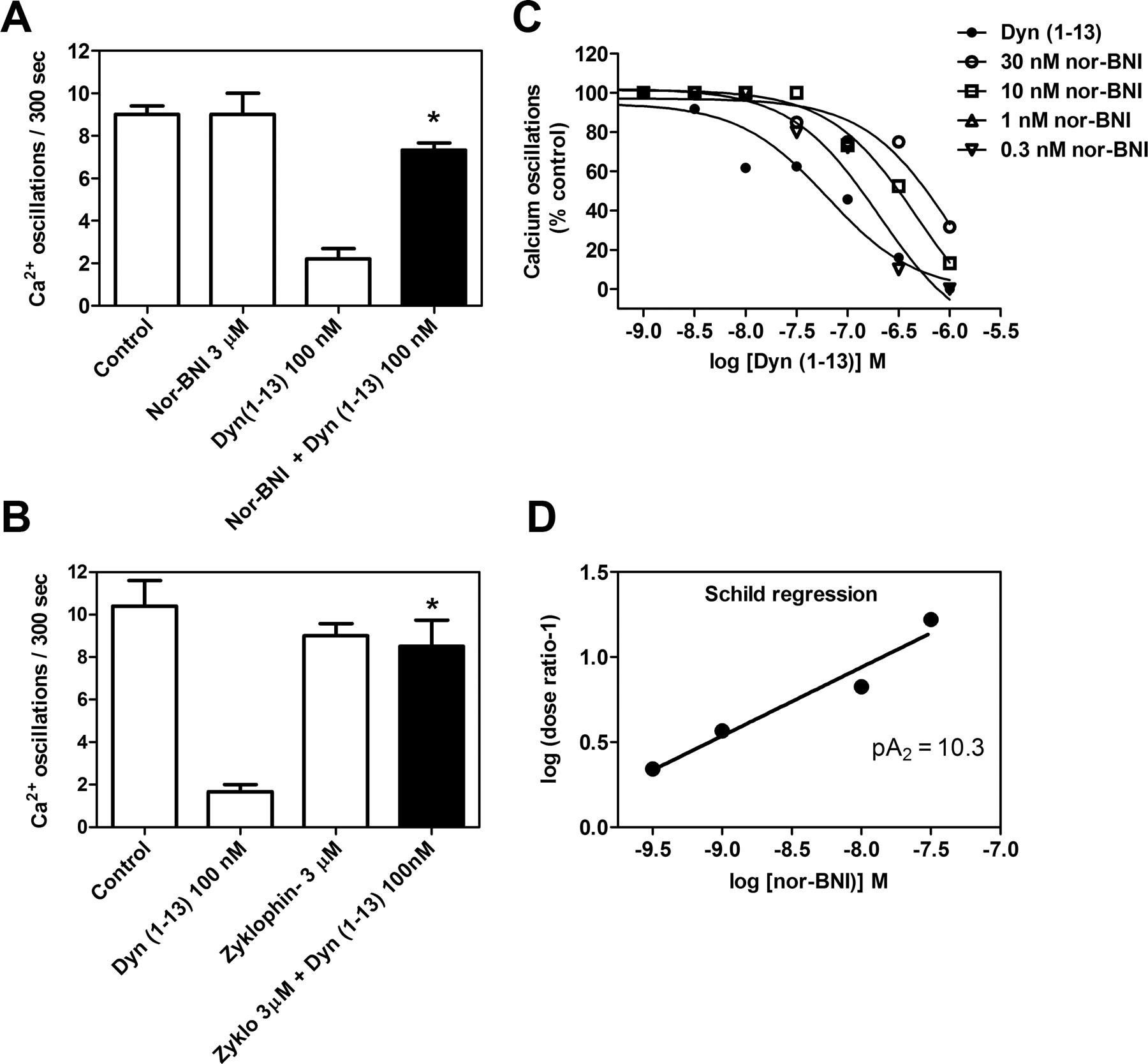 Opioid Receptor Inhibition Of Calcium Oscillations In Spinal Cord 587 Block Signal Wiring Diagram Download Figure