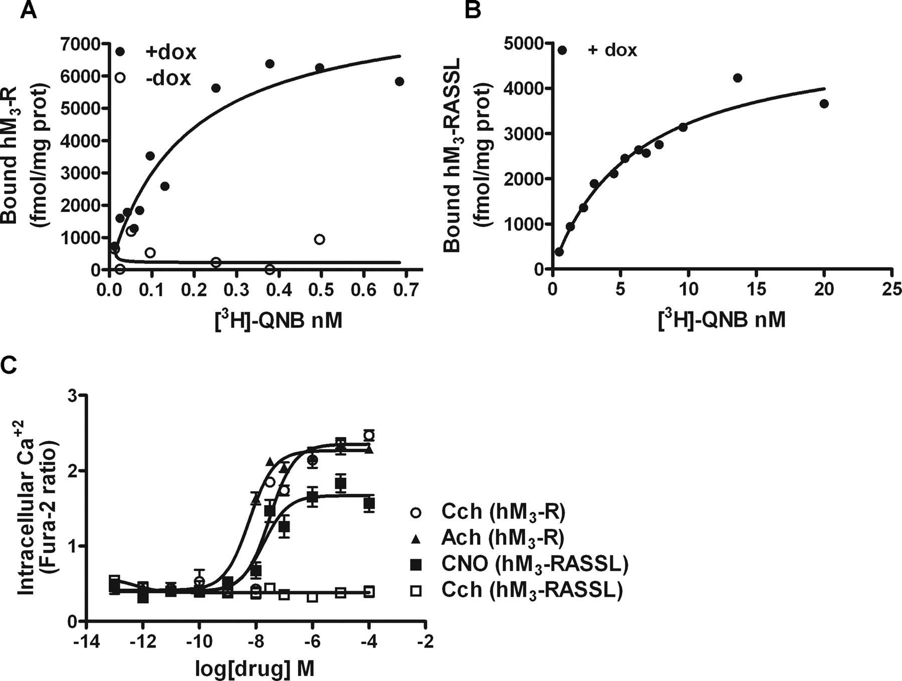 binding of qnb and atropine to muscarinic acetylcholine Binding to muscarinic acetylcholine receptors the species  specific [3h]qnb  binding was not affected by parathion and paraoxon  atropine-sensitive effect.
