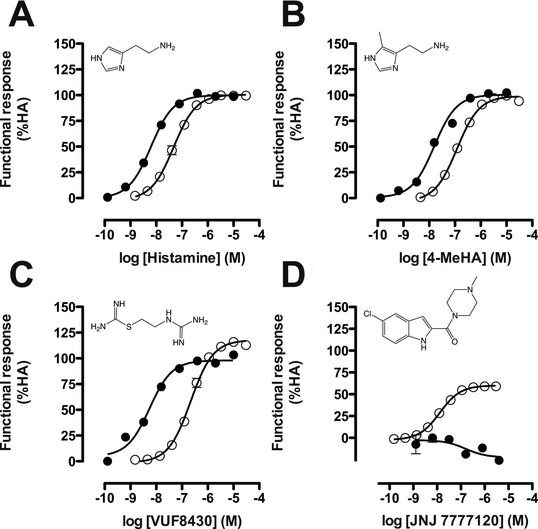 Analysis of Multiple Histamine H4 Receptor Compound