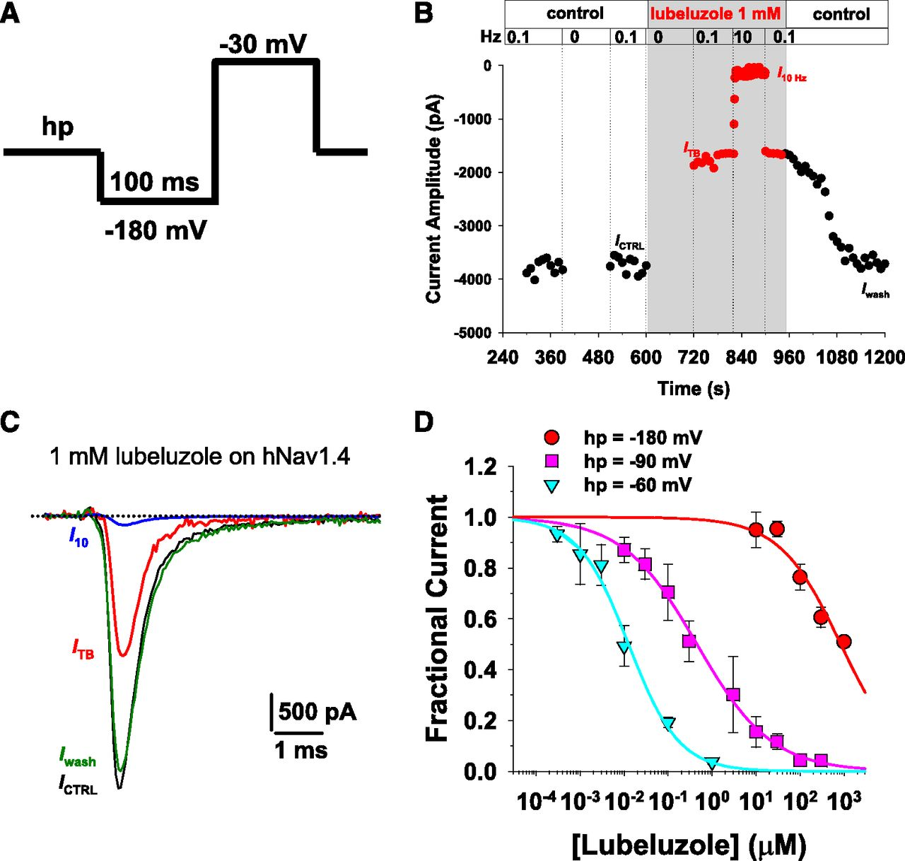 Molecular Dissection of Lubeluzole Use–Dependent Block of Voltage