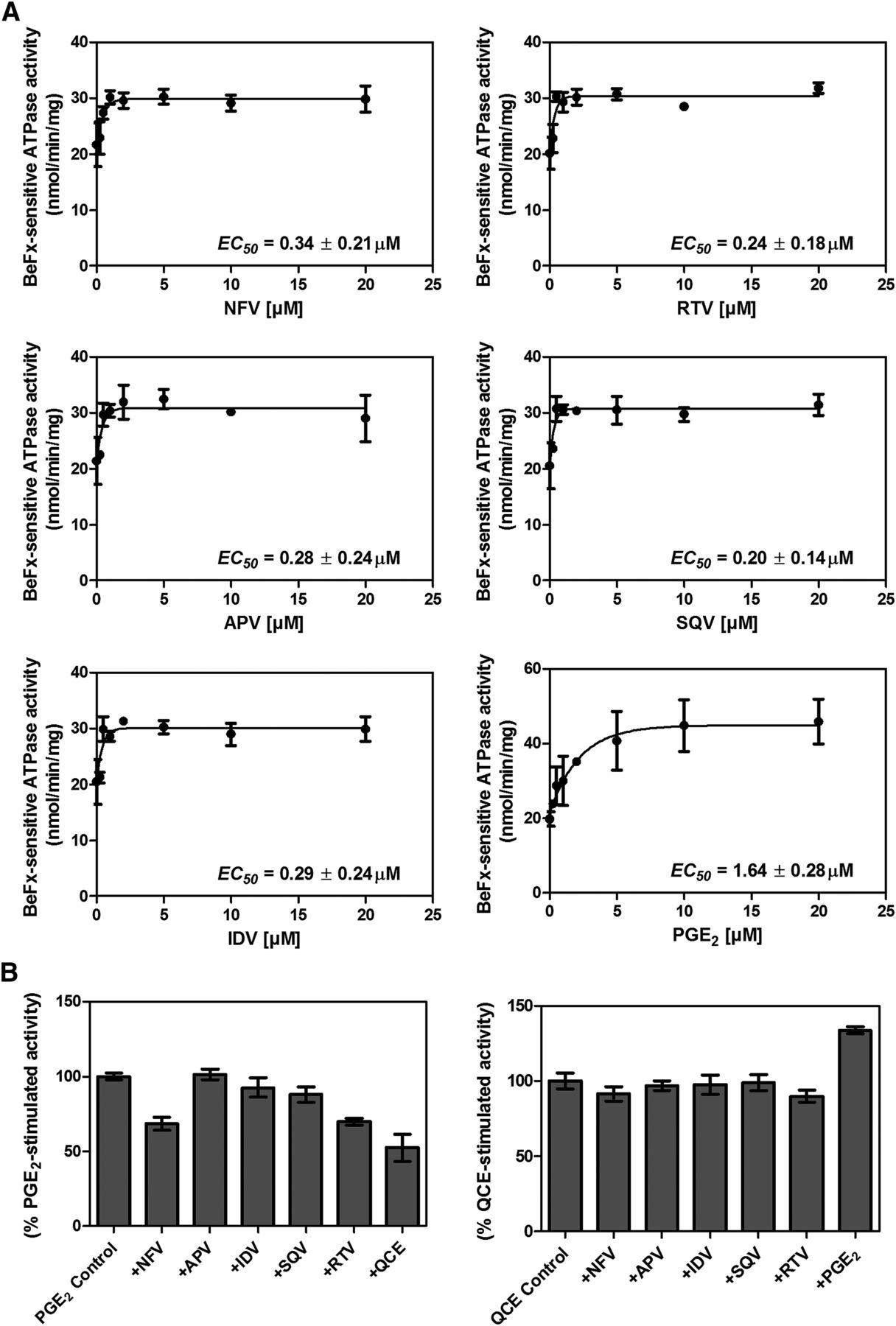 Ritonavir structure-activity relationships dating