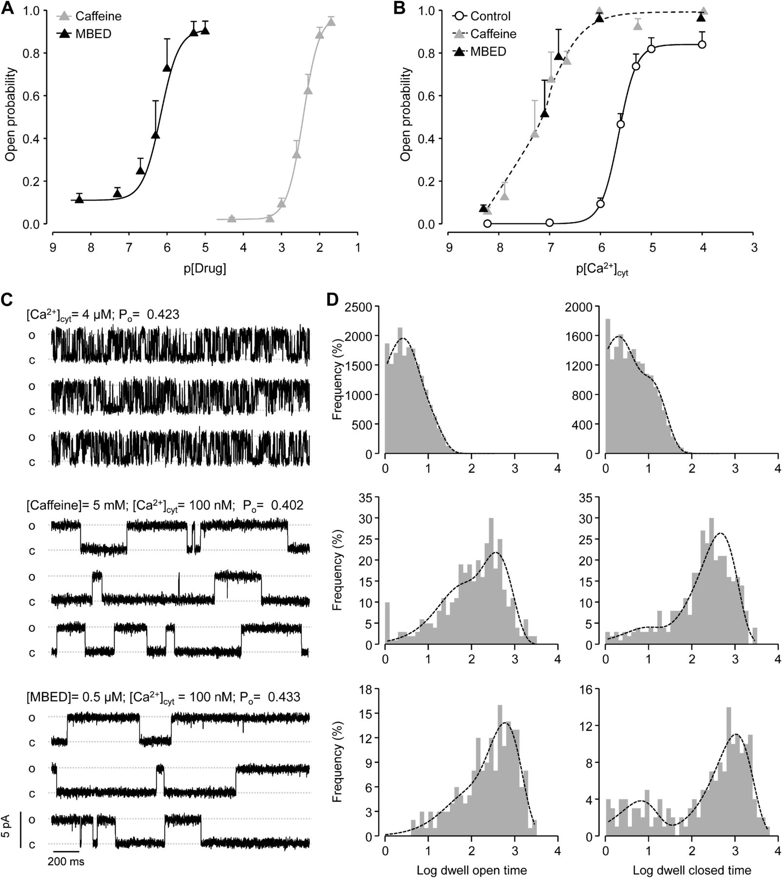 Eudistomin D and Penaresin Derivatives as Modulators of