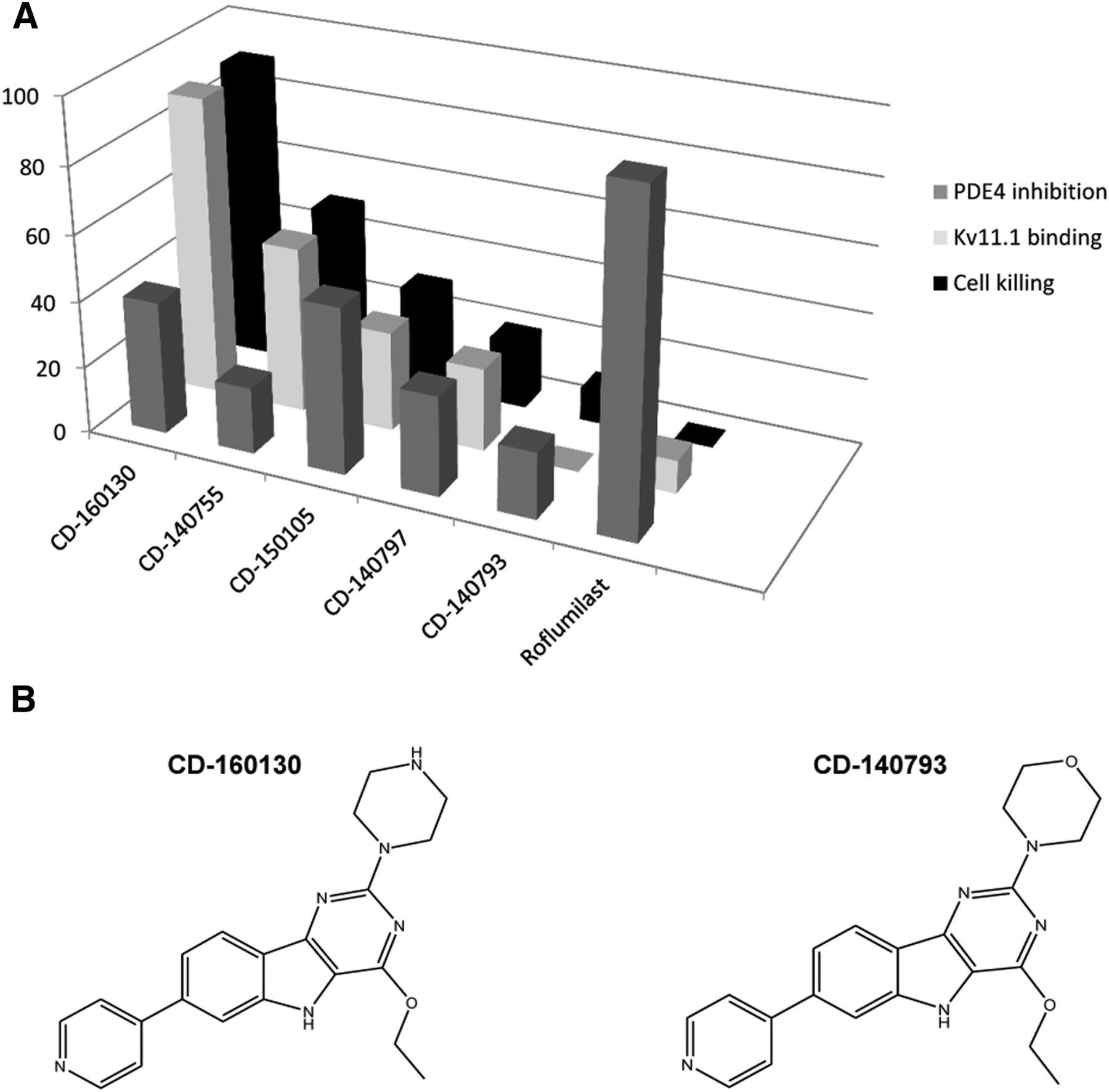 New Pyrimido-Indole Compound CD-160130 Preferentially