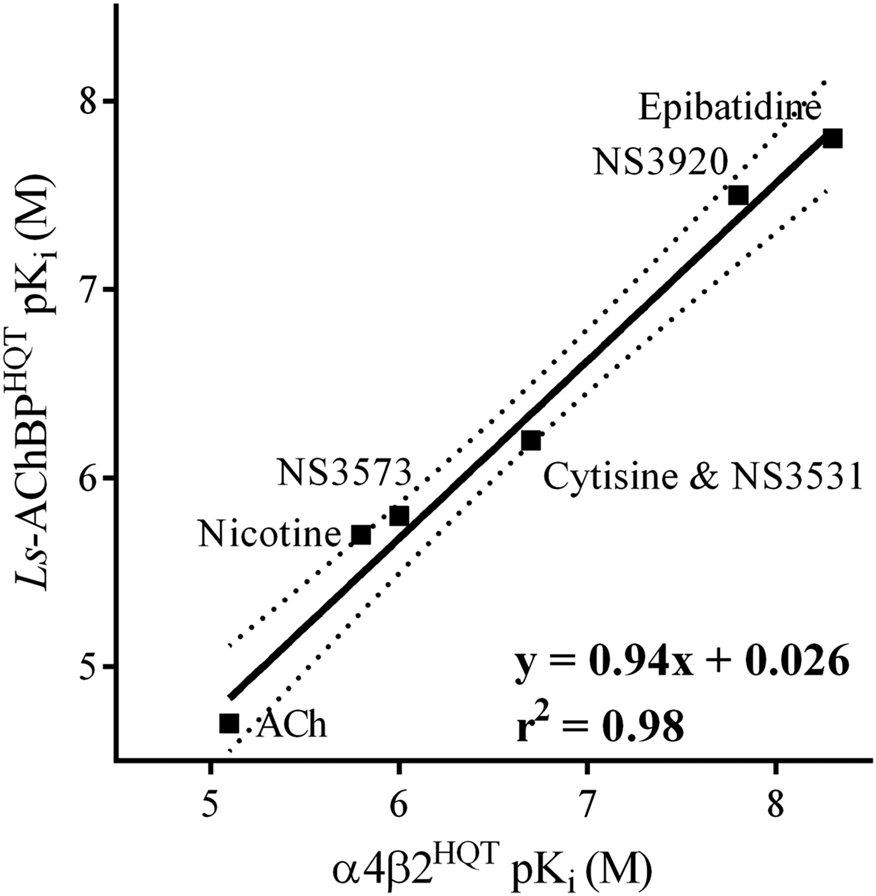 Acetylcholine-Binding Protein Engineered To Mimic The α4
