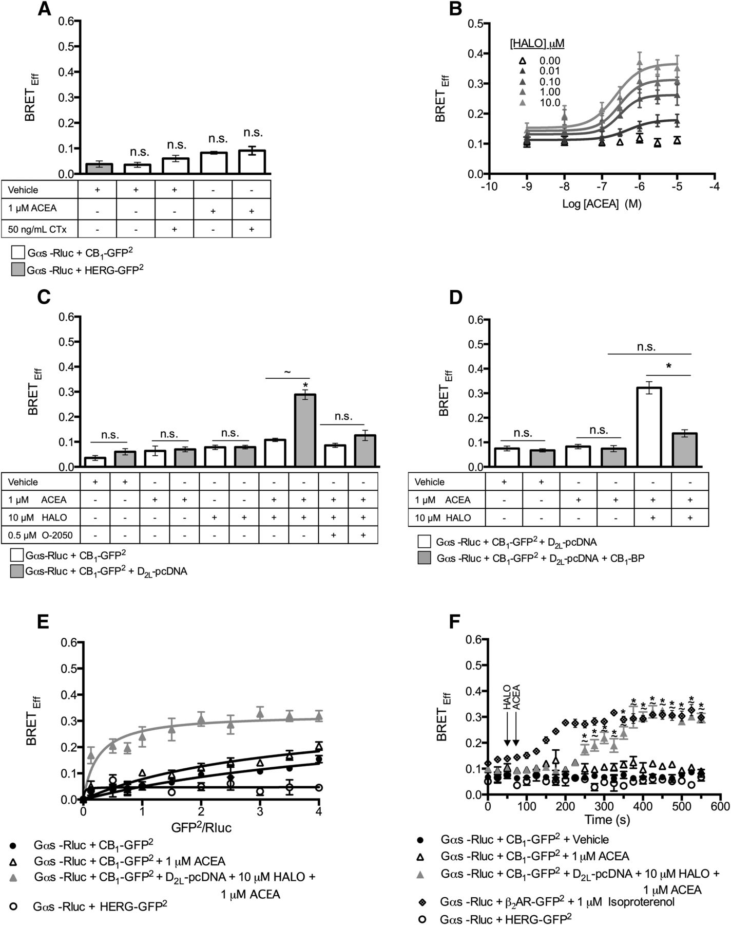 Antagonism of Dopamine Receptor 2 Long Affects Cannabinoid