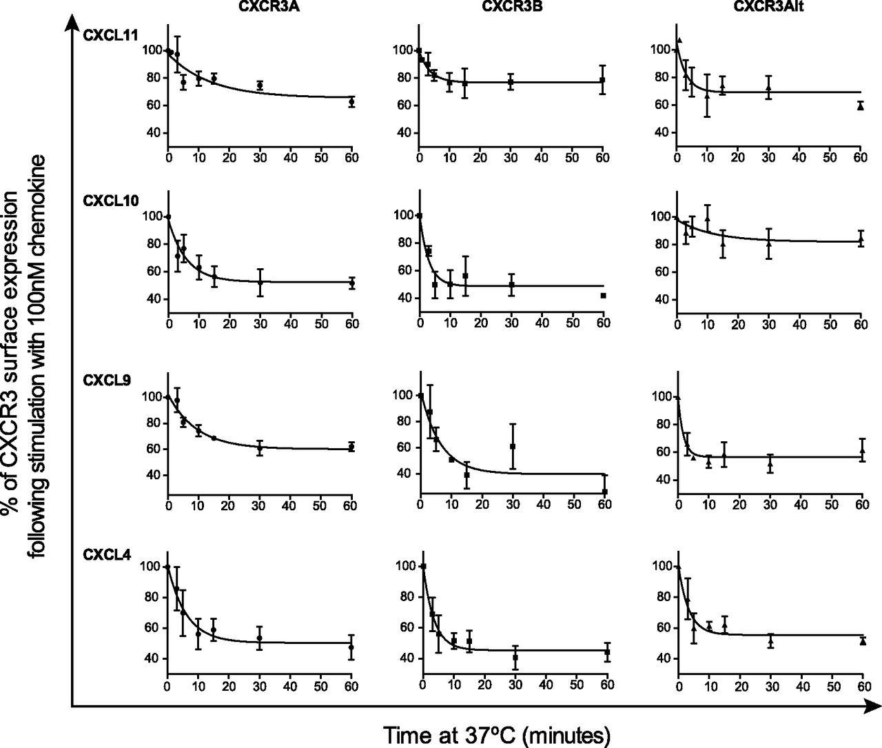 CXC Chemokine Receptor 3 Alternative Splice Variants
