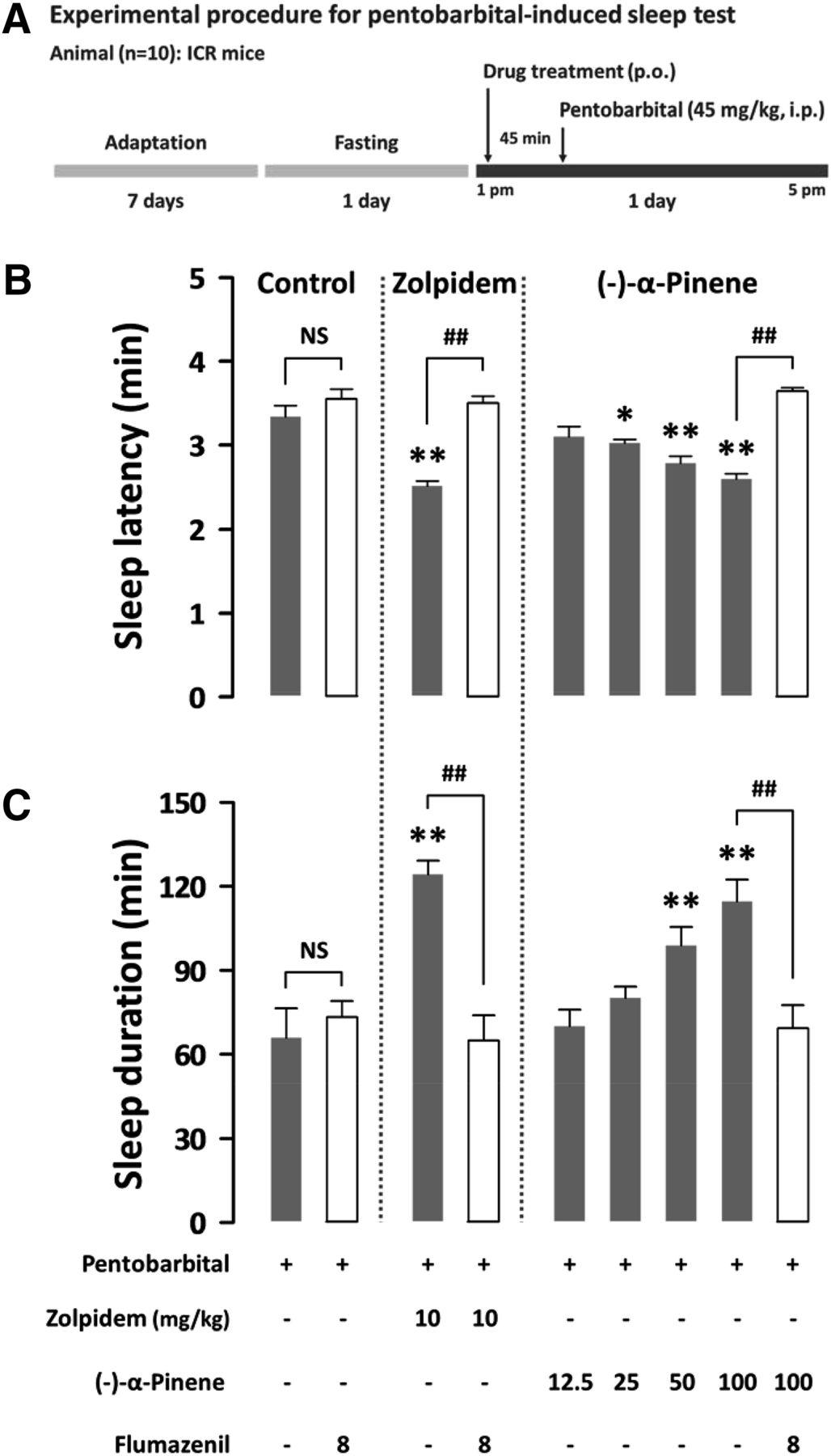 α-Pinene, a Major Constituent of Pine Tree Oils, Enhances