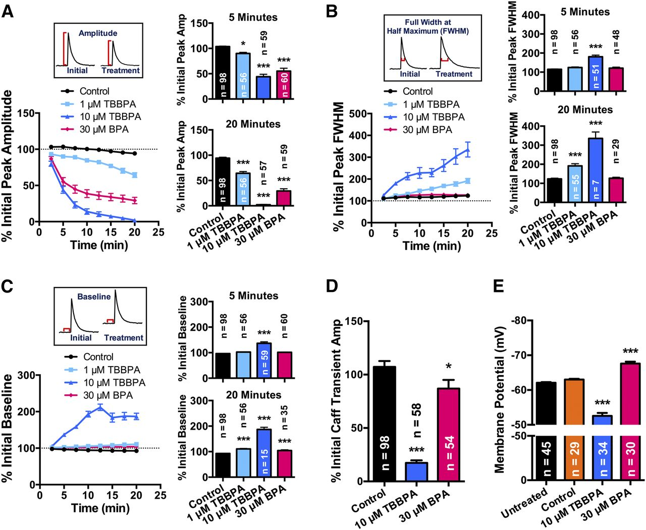 Divergent Mechanisms Leading to Signaling Dysfunction in Embryonic ...