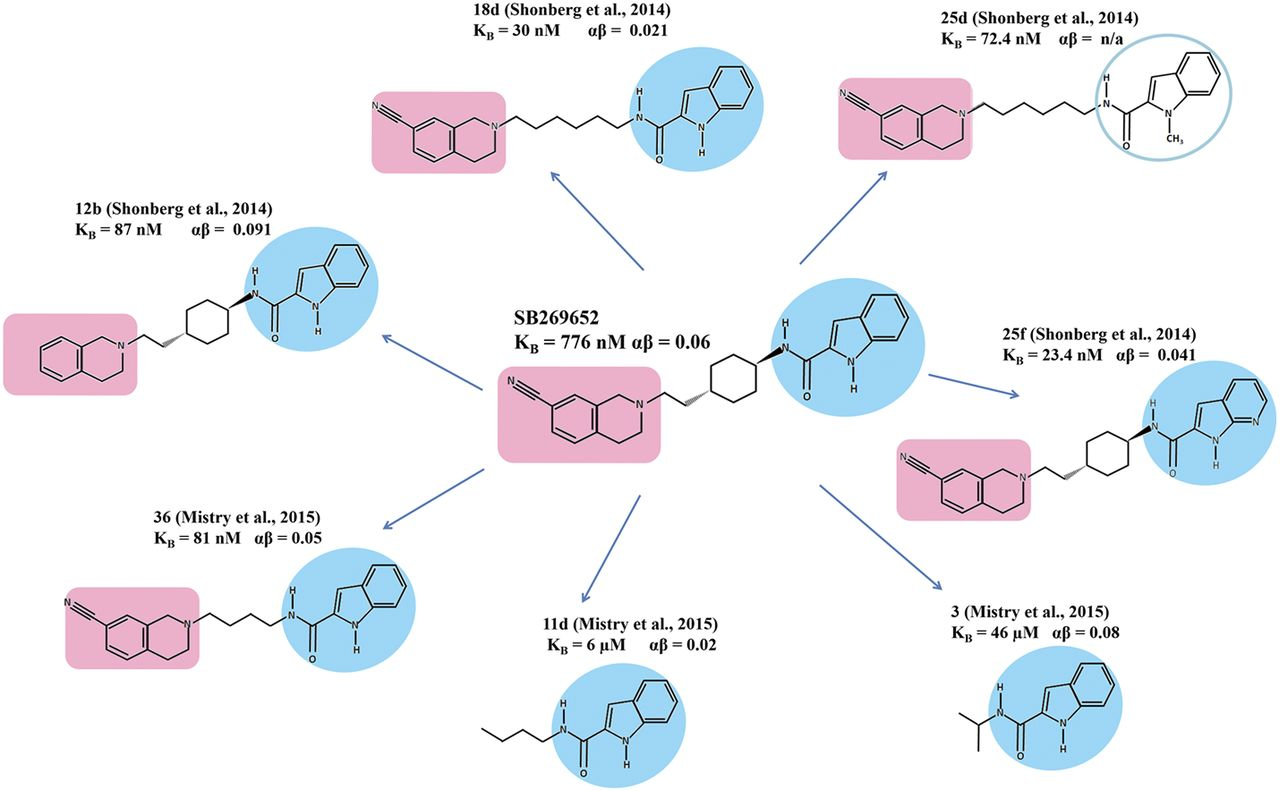 The First Negative Allosteric Modulator for Dopamine D2 ...