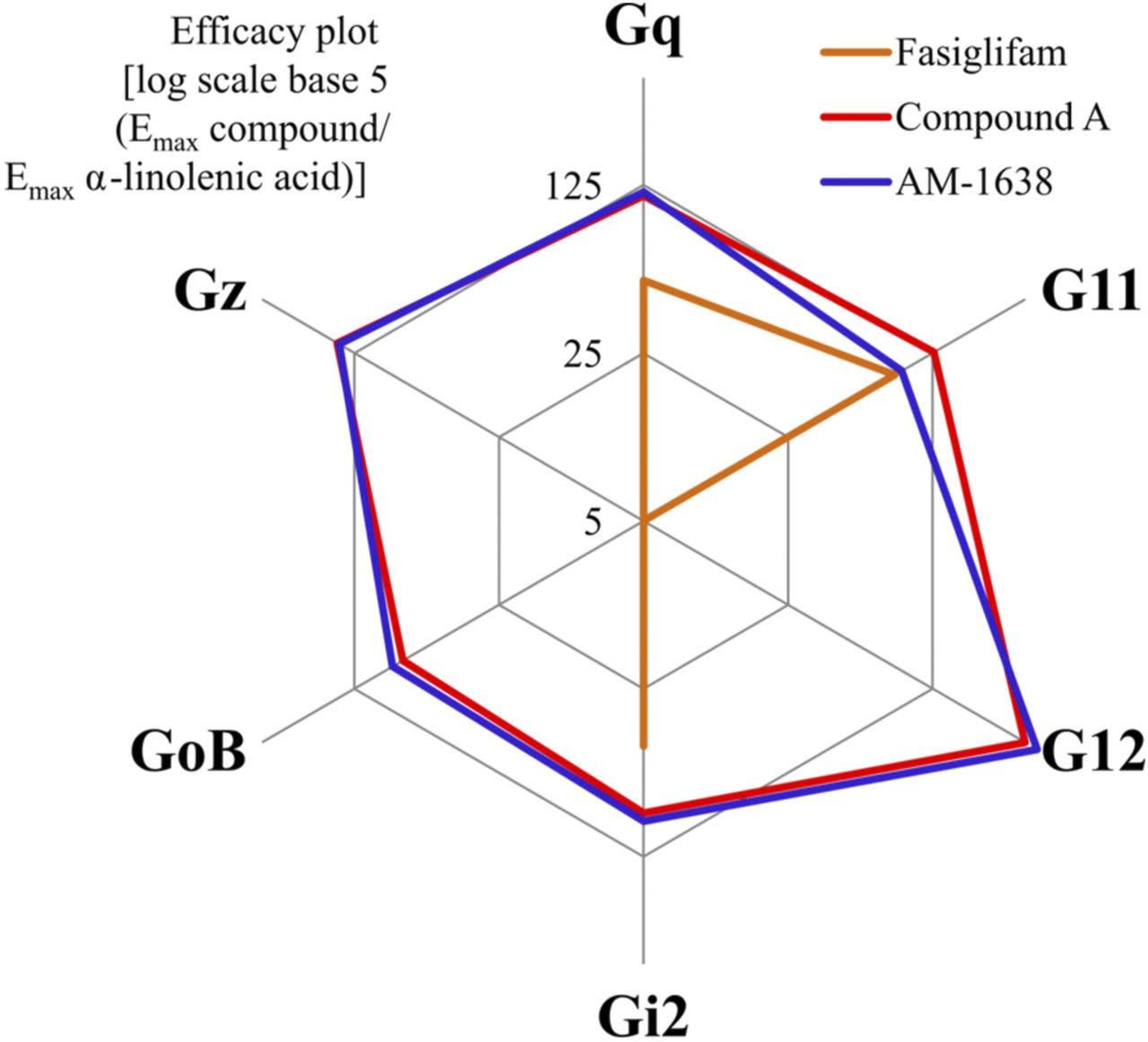 Gpr40 Mediated G12 Activation By Allosteric Full Agonists Highly Eagle Diagram Group Picture Image Tag Keywordpicturescom Download Figure
