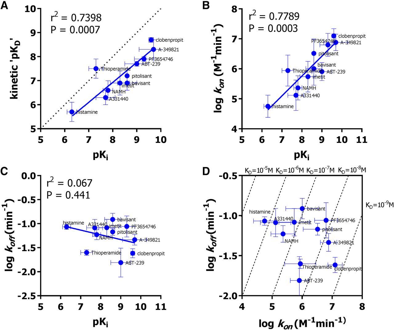 Homogeneous, Real-Time NanoBRET Binding Assays for the Histamine H3